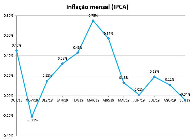 IPCA tem queda de 0,04% em setembro